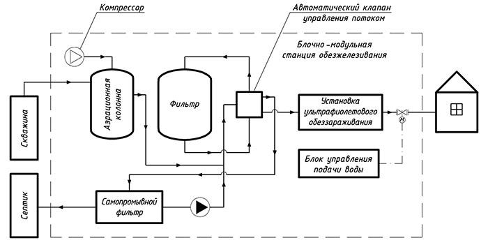 схеме обезжелезивания воды